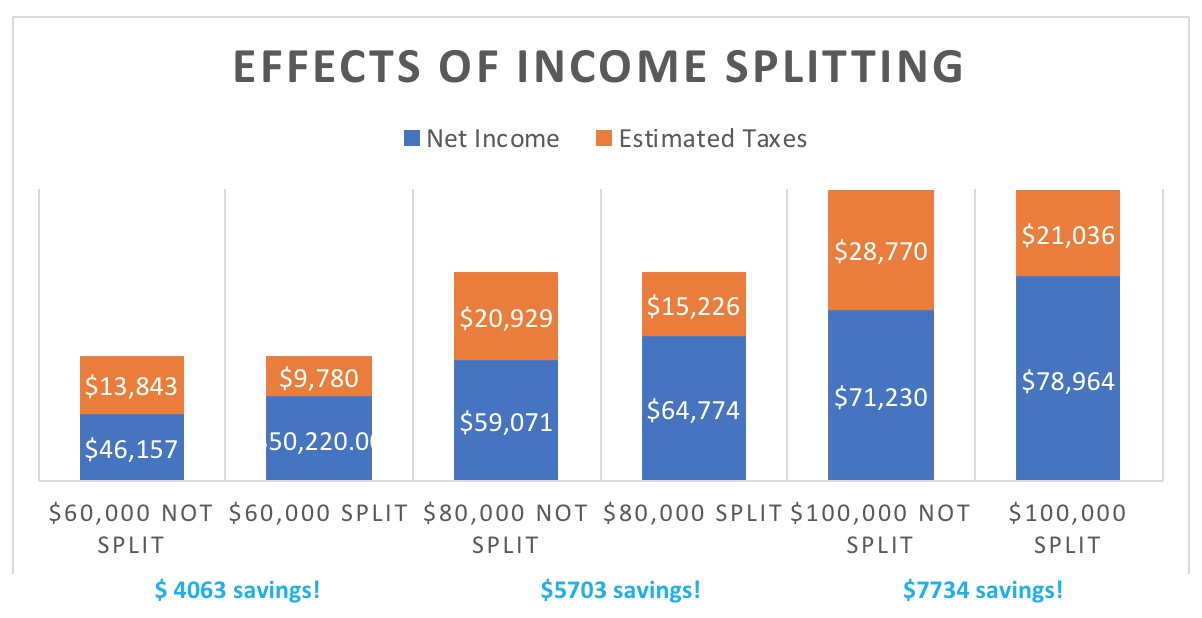 Effects of Income Splitting